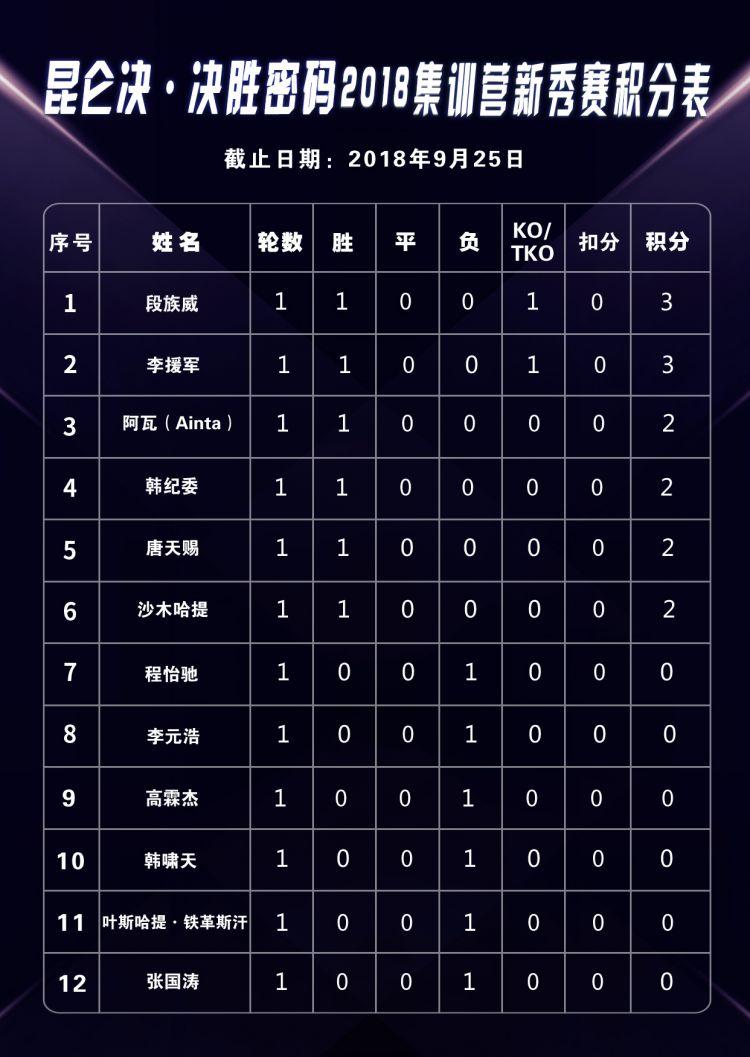 2018年9月25日昆仑决:决胜密码 - 直播[视频] 新秀赛